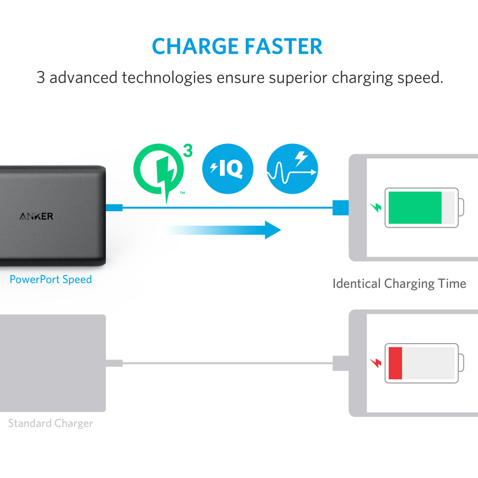 Anker Powerport Speed 5 Ports Mini Usb Charger Diagram Quick Charge 30 63w Port Wall For Galaxy S7 S6 Edge Plus Note 4 And Poweriq Iphone 7 6s Ipad Pro Air 2