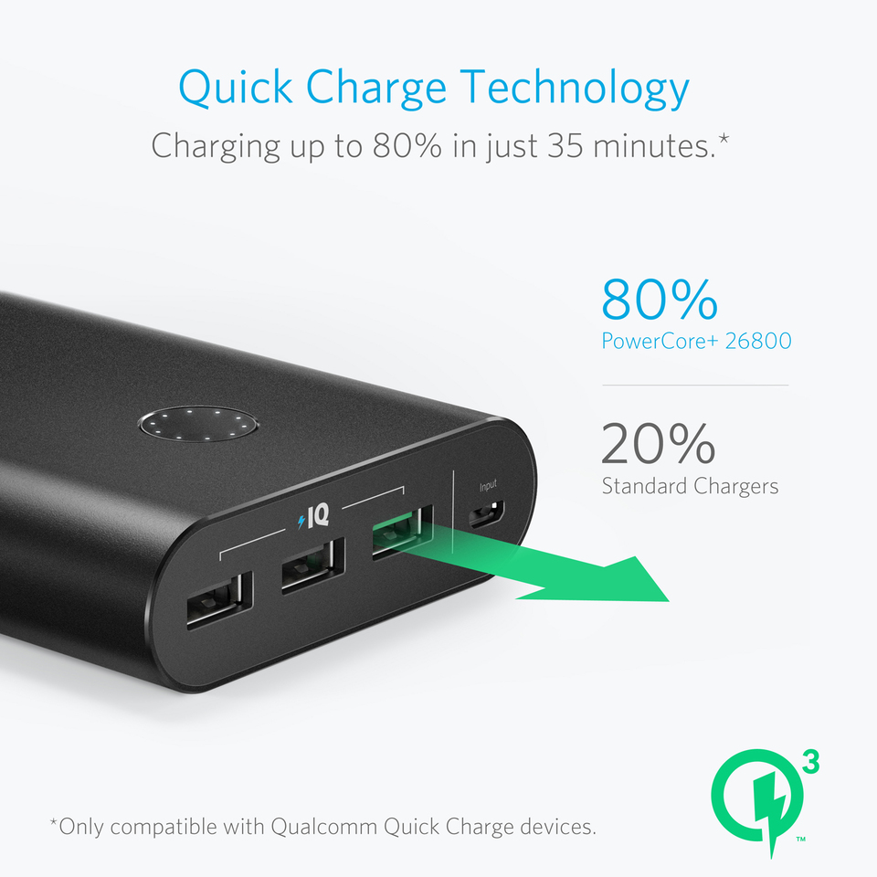 Anker PowerCore+ 26800 Power Bank with Qualcomm Quick Charge 3.0 15